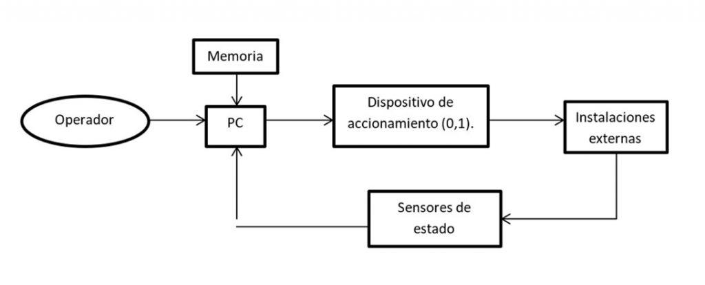 Comandos e indicadores